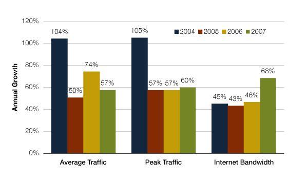 Internet_traffic_growth_2